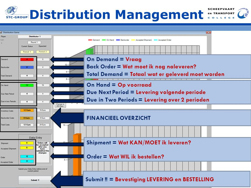 Distribution Management Demand On Hand Shipment Order Iventory Costs = Opslag kosten