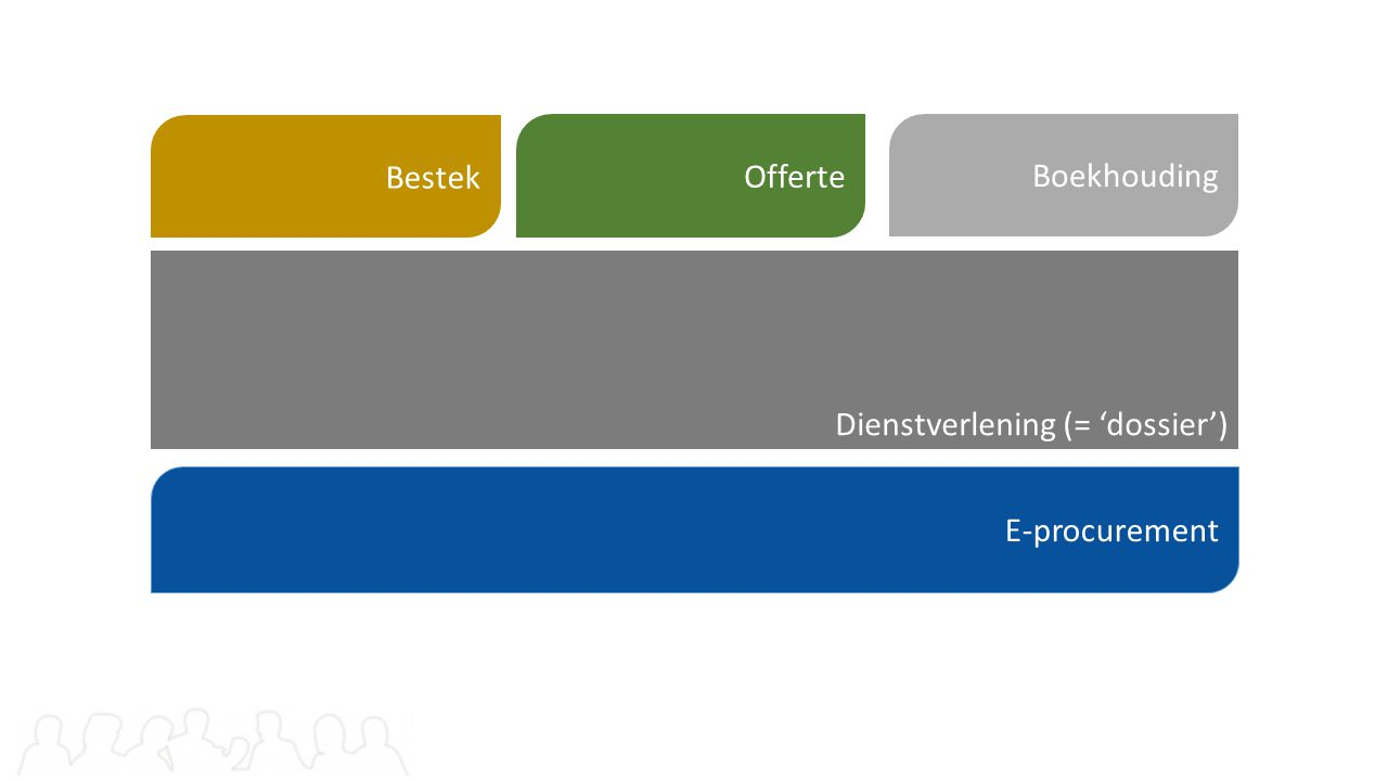 Dienstverlening (= 'dossier') E-procurement Bestek Offerte Boekhouding