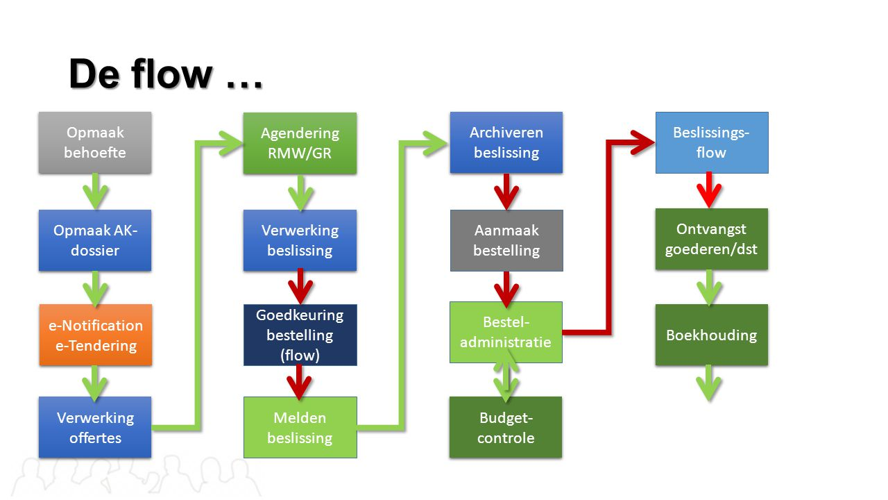 De flow … Opmaak behoefte Opmaak AK- dossier e-Notification e-Tendering e-Notification e-Tendering Verwerking offertes Agendering RMW/GR Agendering RM