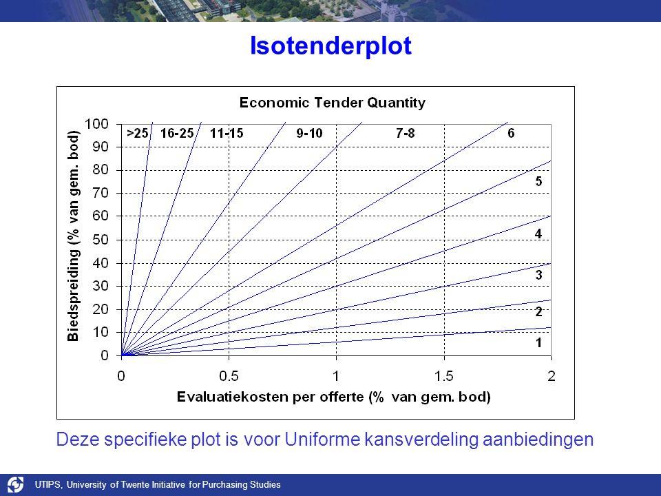 UTIPS, University of Twente Initiative for Purchasing Studies Isotenderplot Deze specifieke plot is voor Uniforme kansverdeling aanbiedingen
