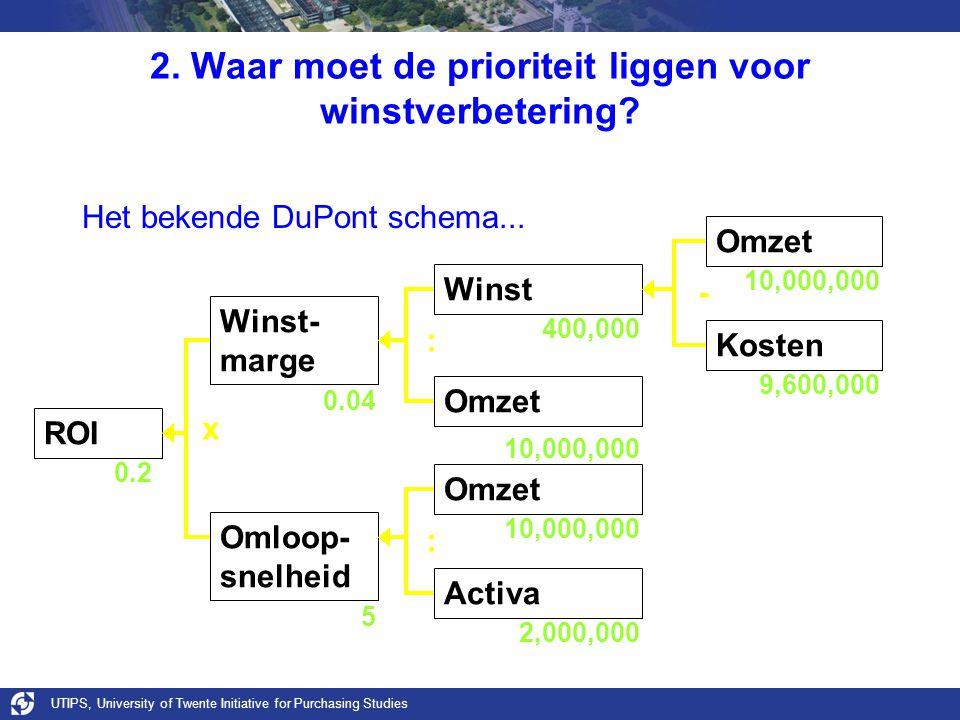 UTIPS, University of Twente Initiative for Purchasing Studies 2. Waar moet de prioriteit liggen voor winstverbetering? Het bekende DuPont schema... RO