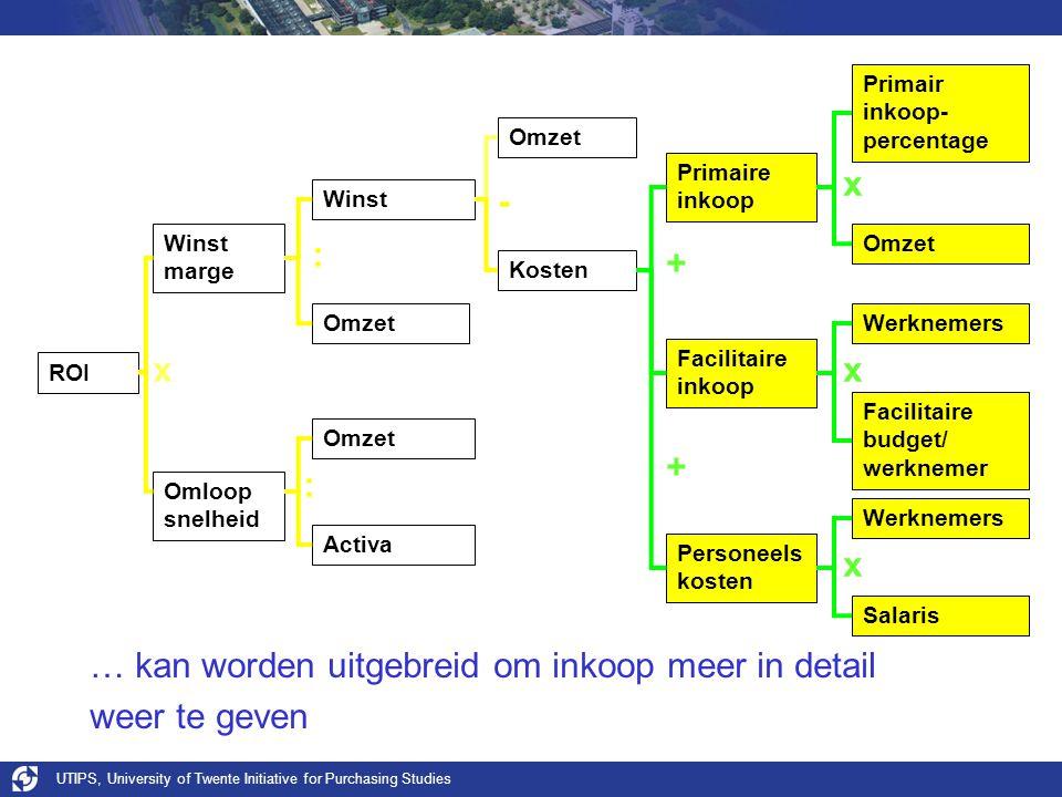 UTIPS, University of Twente Initiative for Purchasing Studies … kan worden uitgebreid om inkoop meer in detail weer te geven ROI Winst Omloop snelheid
