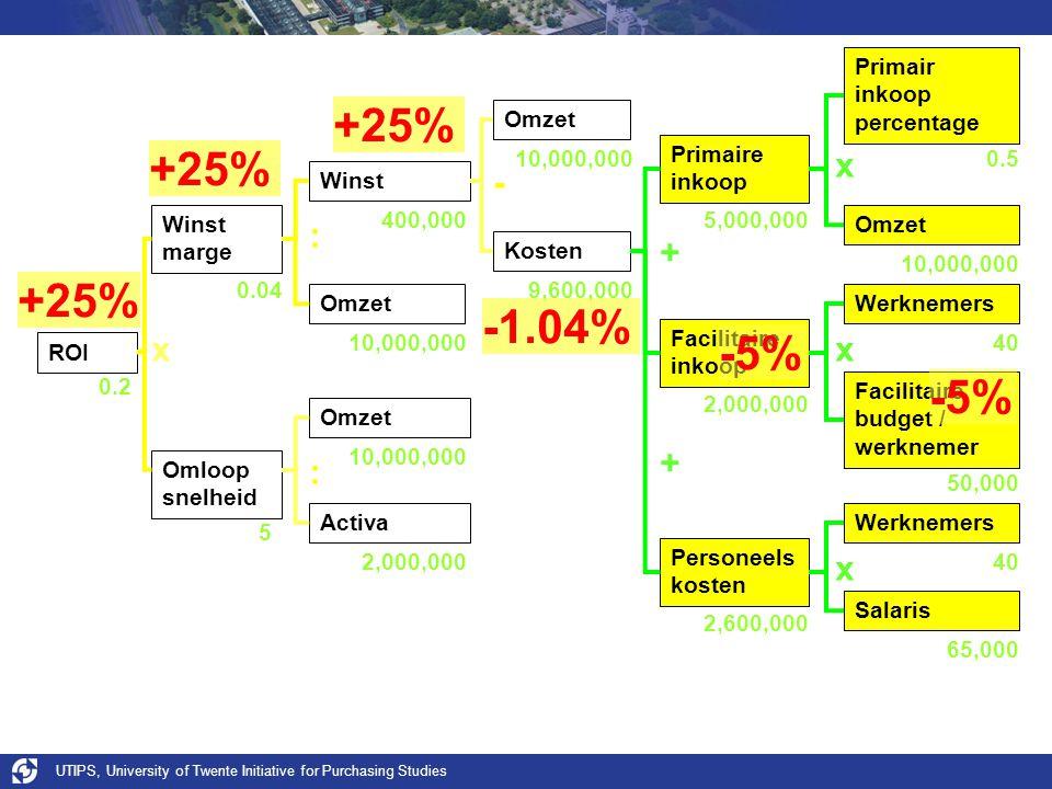 UTIPS, University of Twente Initiative for Purchasing Studies -1.04% +25% ROI Winst Omloop snelheid Omzet Winst marge Omzet Kosten Activa x - : : Werknemers Primair inkoop percentage Omzet Personeels kosten Facilitaire inkoop Primaire inkoop Salaris Werknemers Facilitaire budget / werknemer x x x + + 0.04 65,000 10,000,000 0.5 0.2 50,000 40 9,600,000 10,000,000 2,000,000 400,000 2,600,000 2,000,000 5,000,000 -5% 5