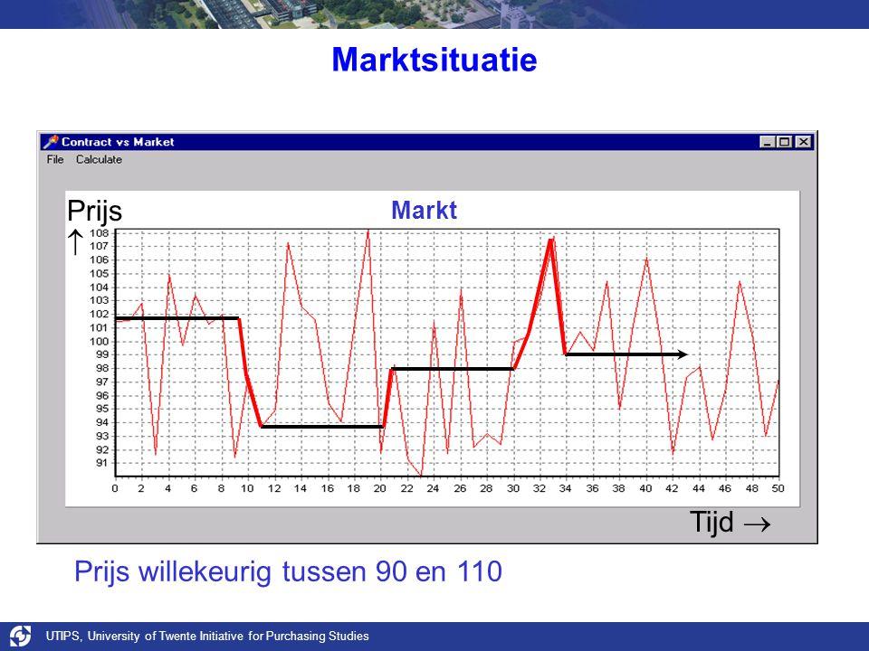 UTIPS, University of Twente Initiative for Purchasing Studies Marktsituatie Markt Prijs willekeurig tussen 90 en 110 Tijd  Prijs 