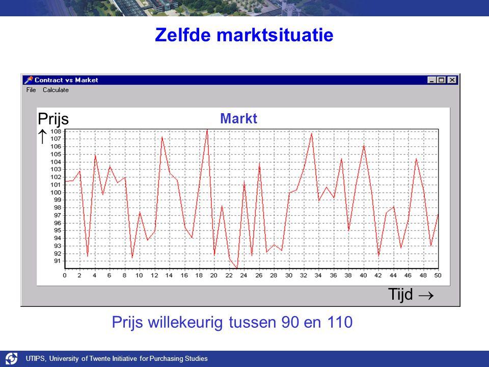 UTIPS, University of Twente Initiative for Purchasing Studies Zelfde marktsituatie Markt Prijs willekeurig tussen 90 en 110 Tijd  Prijs 