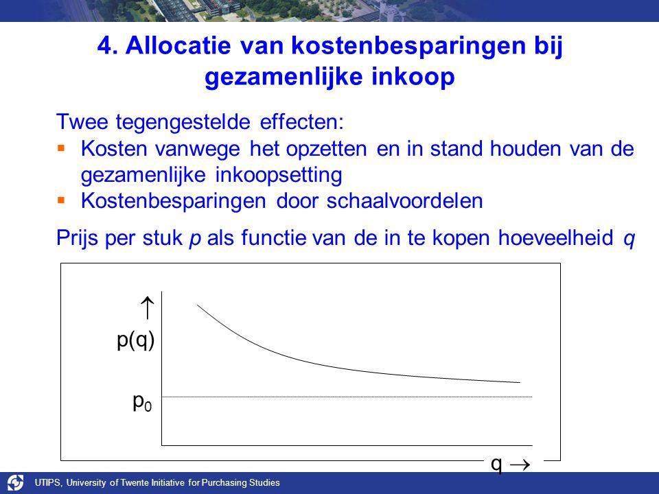 UTIPS, University of Twente Initiative for Purchasing Studies 4. Allocatie van kostenbesparingen bij gezamenlijke inkoop p0p0 q   p(q) Twee tegenges