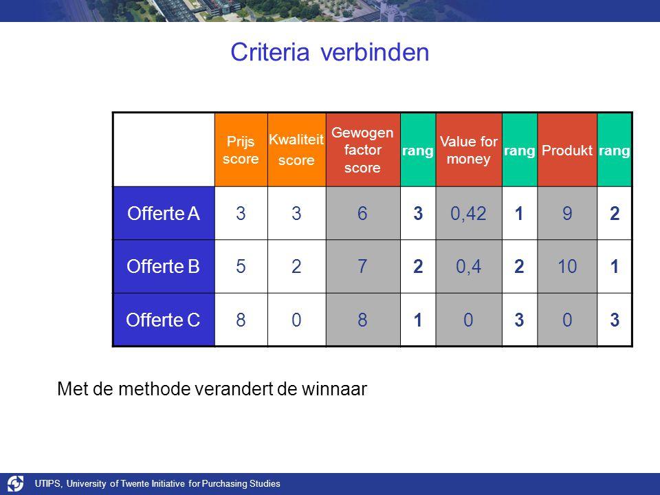 UTIPS, University of Twente Initiative for Purchasing Studies Criteria verbinden Prijs score Kwaliteit score Gewogen factor score rang Value for money rangProduktrang Offerte A33630,42192 Offerte B52720,42101 Offerte C80810303 Met de methode verandert de winnaar