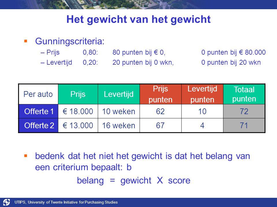 UTIPS, University of Twente Initiative for Purchasing Studies Het gewicht van het gewicht  Gunningscriteria: –Prijs0,80:80 punten bij € 0, 0 punten b