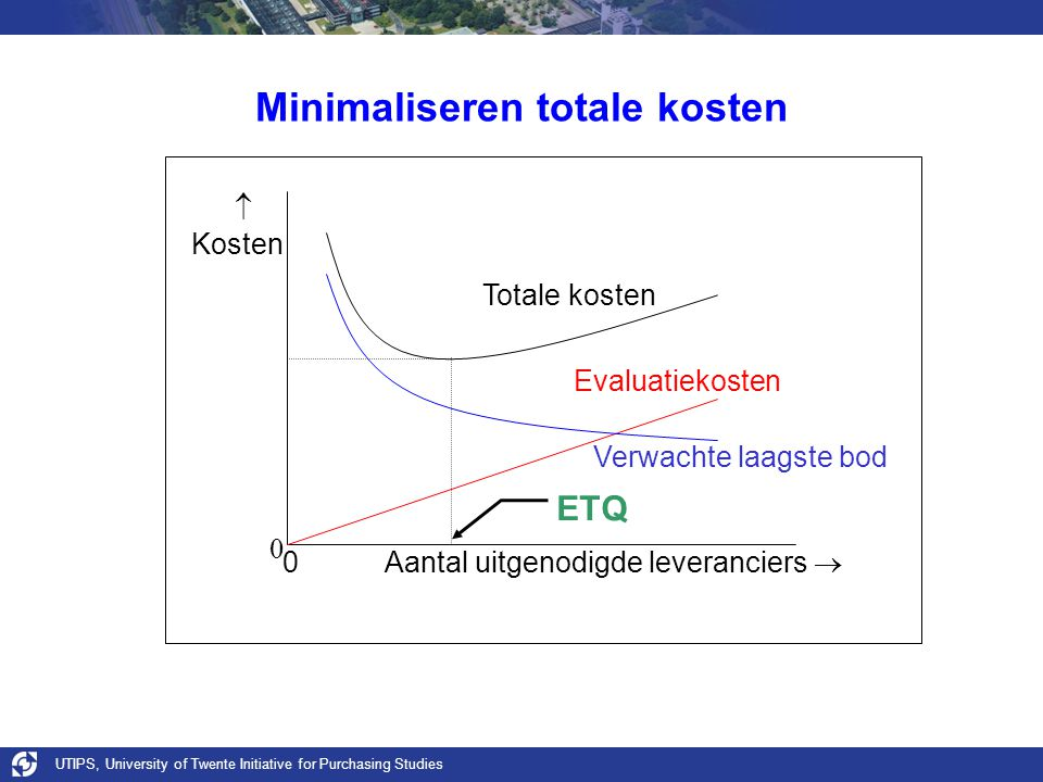 UTIPS, University of Twente Initiative for Purchasing Studies 0 0 Aantal uitgenodigde leveranciers   Kosten Minimaliseren totale kosten Evaluatiekosten Verwachte laagste bod Totale kosten ETQ