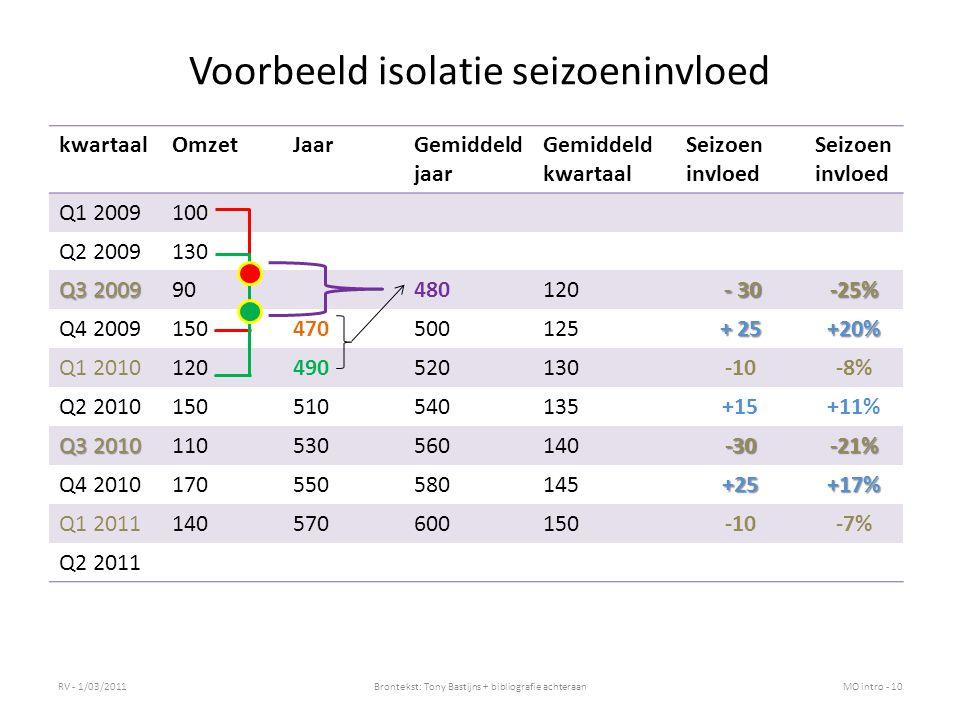 Voorbeeld isolatie seizoeninvloed RV - 1/03/2011Brontekst: Tony Bastijns + bibliografie achteraanMO intro - 10 kwartaalOmzetJaarGemiddeld jaar Gemidde