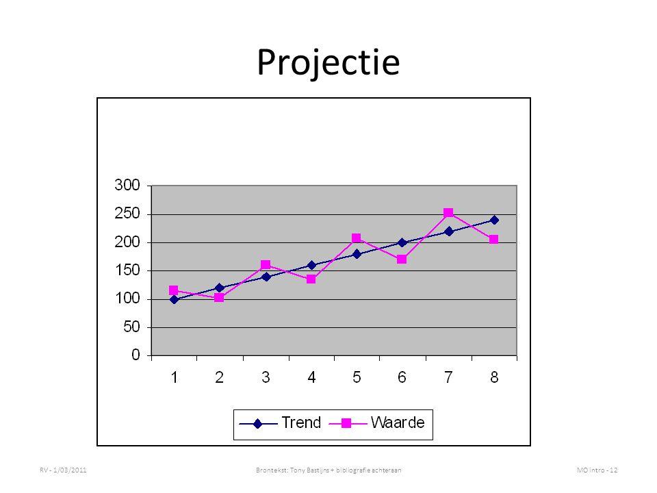 Z-grafiek Idee: het visueel monitoren van actuele realisaties versus planning/projecties RV - 1/03/2011Brontekst: Tony Bastijns + bibliografie achteraanMO intro - 13