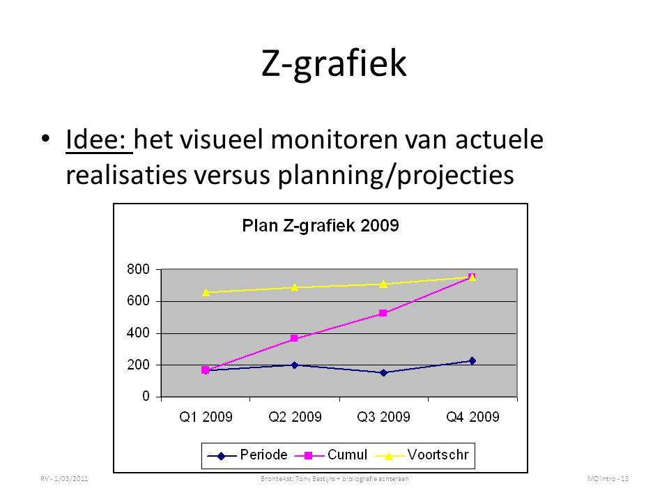 Z-grafiek Idee: het visueel monitoren van actuele realisaties versus planning/projecties RV - 1/03/2011Brontekst: Tony Bastijns + bibliografie achtera
