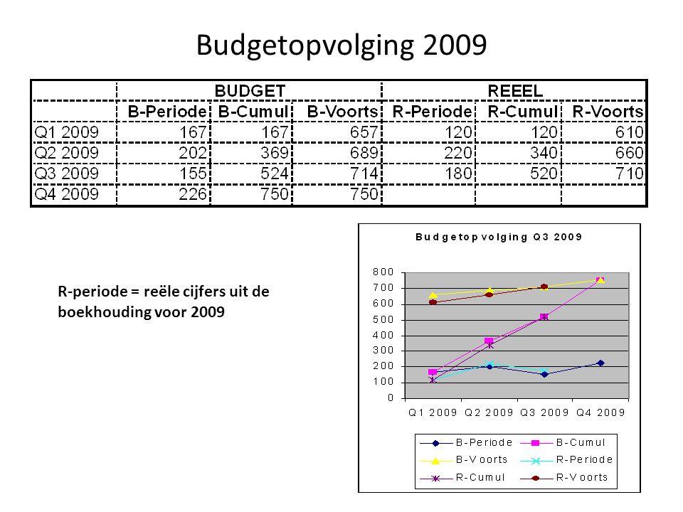Budgetopvolging 2009 R-periode = reële cijfers uit de boekhouding voor 2009