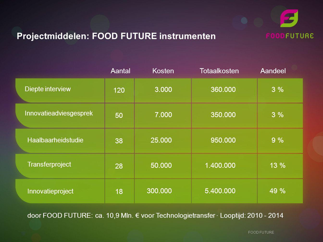 Projectmiddelen: FOOD FUTURE instrumenten Diepte interview 120 50 38 28 18 3.000 7.000 25.000 50.000 300.000 360.000 350.000 950.000 1.400.000 5.400.000 3 % 9 % 13 % 49 % Aantal Kosten Totaalkosten Aandeel door FOOD FUTURE: ca.