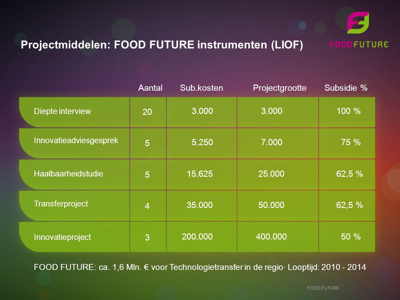 Projectmiddelen: FOOD FUTURE instrumenten (LIOF) Diepte interview 20 5 5 4 3 3.000 5.250 15.625 35.000 200.000 3.000 7.000 25.000 50.000 400.000 100 % 75 % 62,5 % 50 % Aantal Sub.kosten Projectgrootte Subsidie % FOOD FUTURE: ca.
