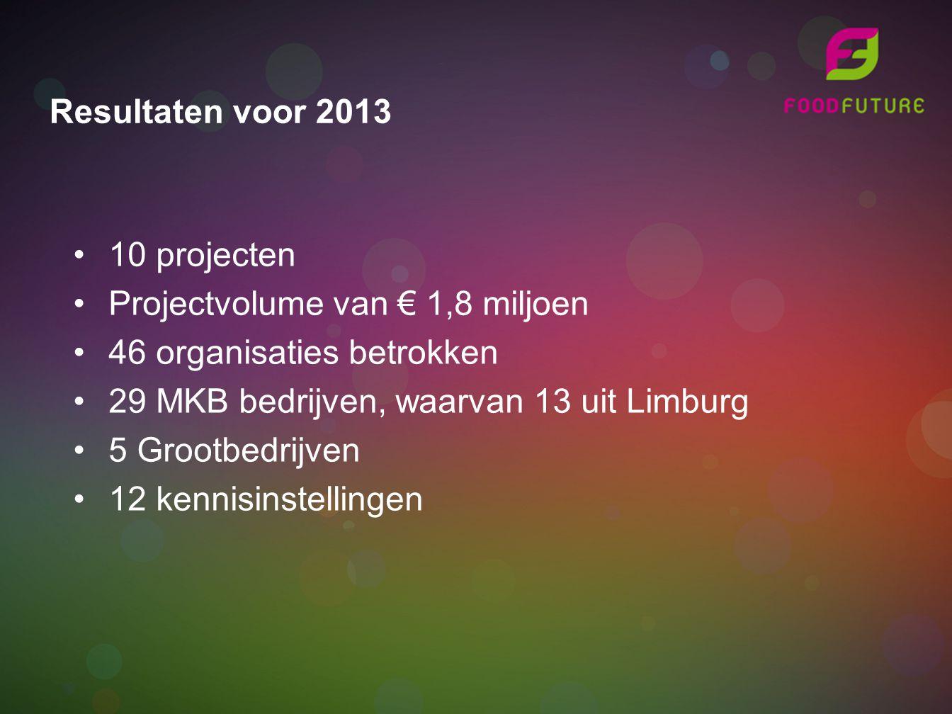 10 projecten Projectvolume van € 1,8 miljoen 46 organisaties betrokken 29 MKB bedrijven, waarvan 13 uit Limburg 5 Grootbedrijven 12 kennisinstellingen Resultaten voor 2013