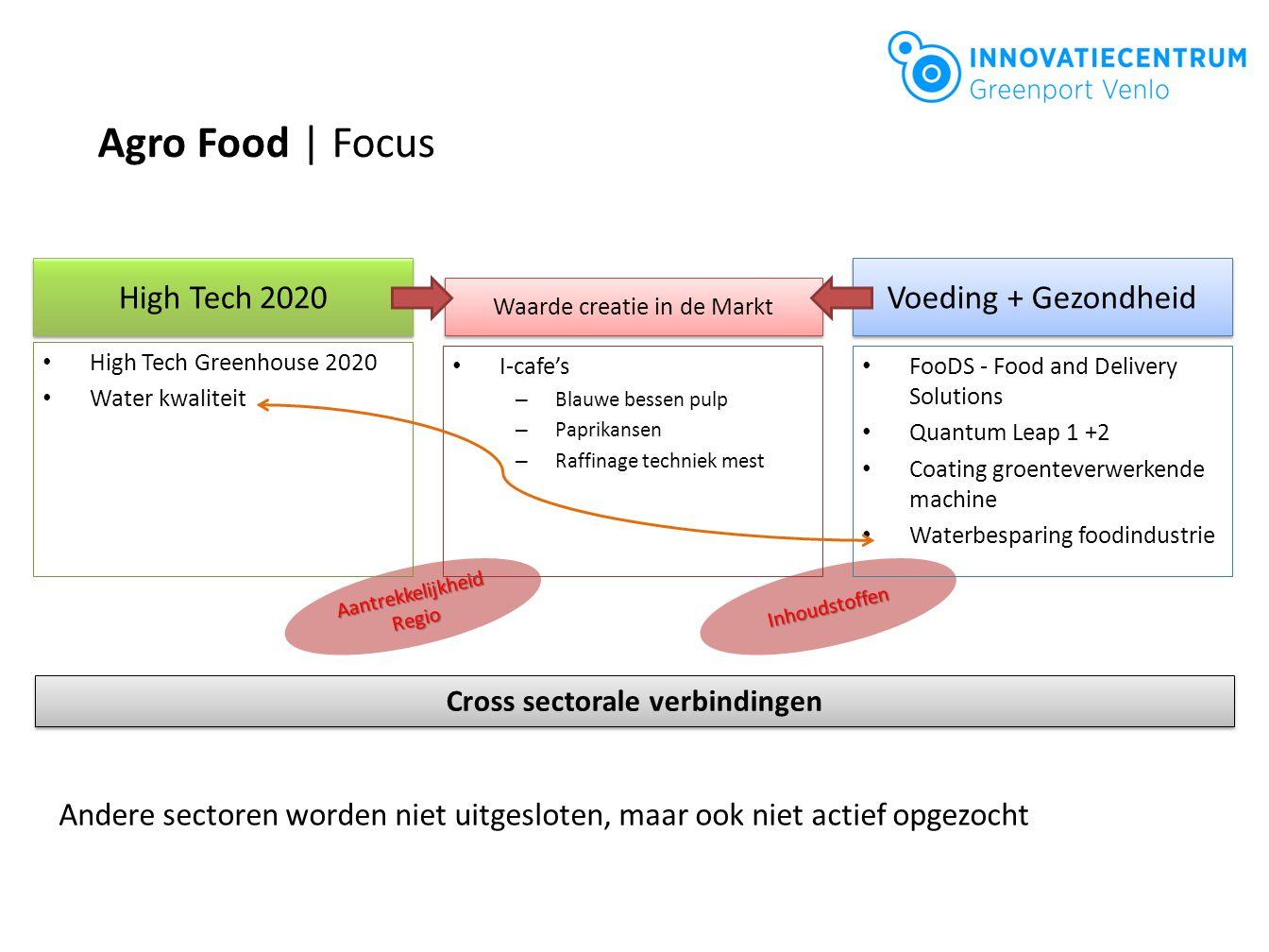 Agro Food | Focus Inhoudstoffen Aantrekkelijkheid Regio High Tech Greenhouse 2020 Water kwaliteit I-cafe's – Blauwe bessen pulp – Paprikansen – Raffin