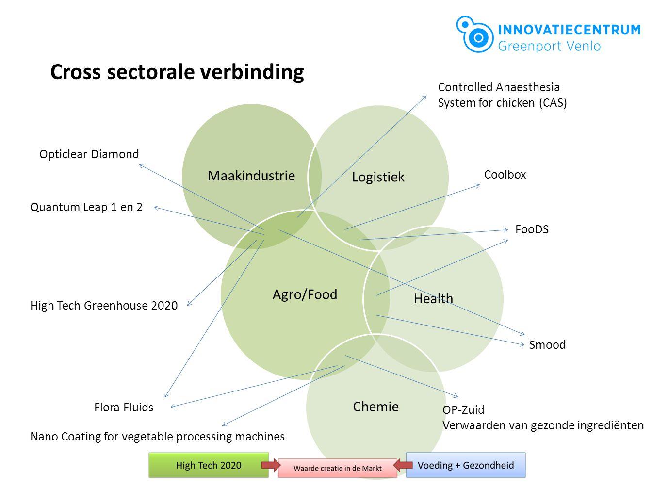 Grensoverschrijdende samenwerking Netwerken opbouwen Technologietransfer Seminars Uitwerken van product/dienst/procesplannen door kennisinstellingen Implementatie en commercialisering FOOD FUTURE