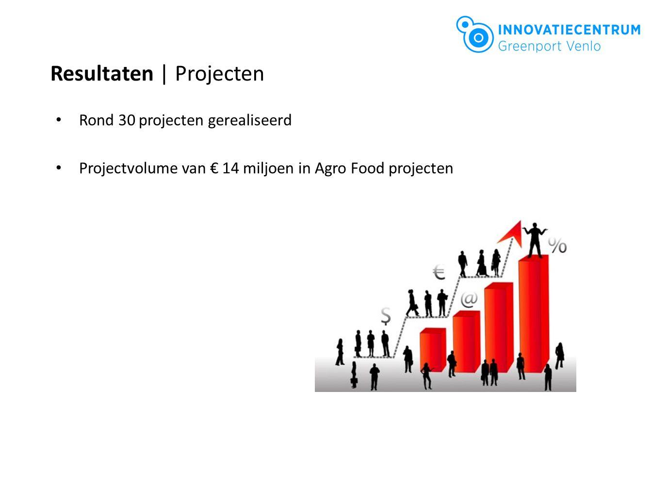 Rond 30 projecten gerealiseerd Projectvolume van € 14 miljoen in Agro Food projecten Resultaten | Projecten