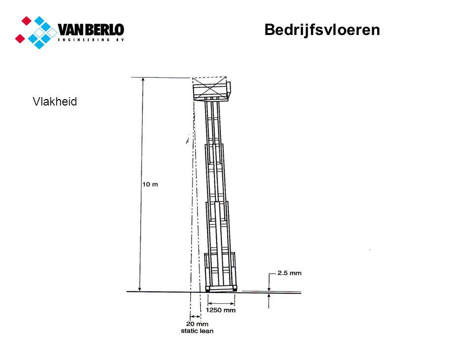 Bedrijfsvloeren Overleg tussen alle partijen Opdrachtgever architect constructeur aannemer vloerenbedrijf betoncentrale
