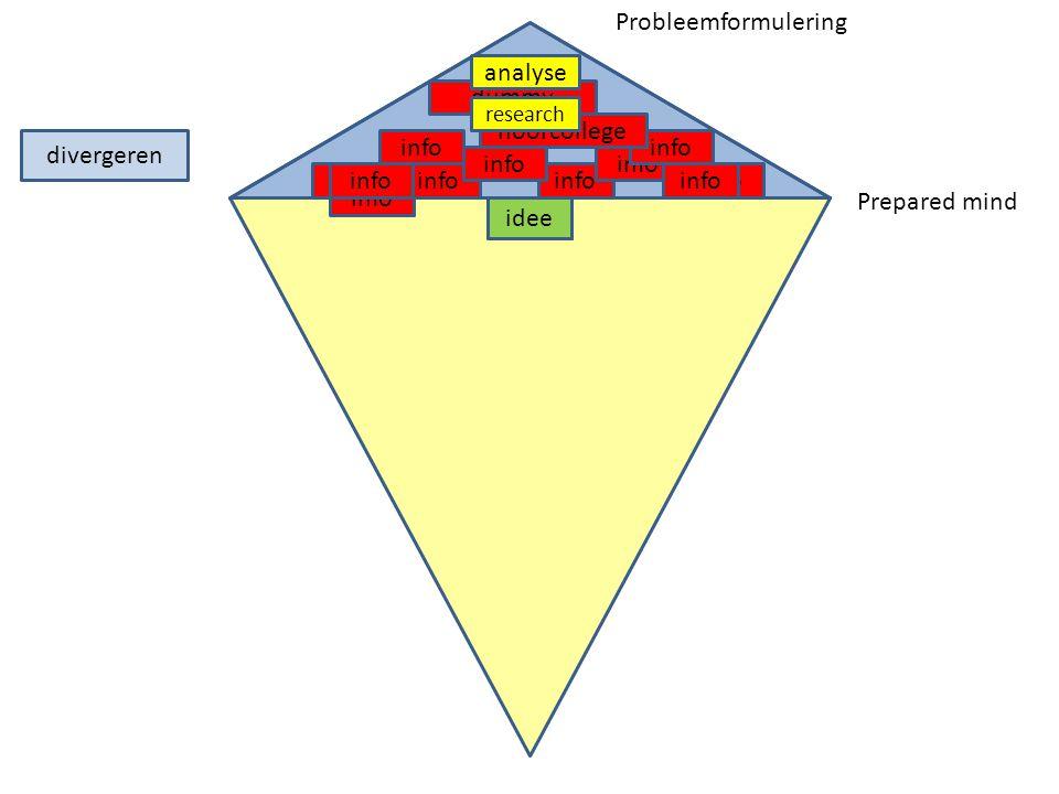 divergeren info dummy hoorcollege info idee info idee analyse research Probleemformulering Prepared mind