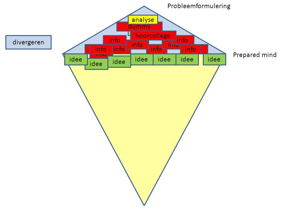 research divergeren info dummy hoorcollege info idee info idee analyse idee Probleemformulering Prepared mind