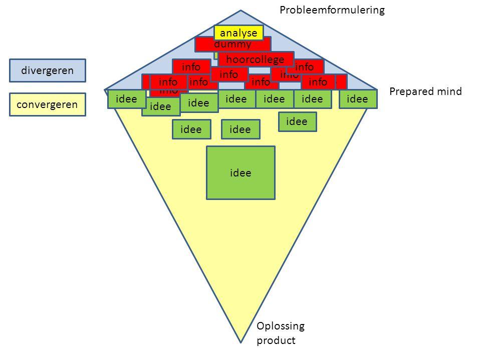 research divergeren info dummy hoorcollege info idee info idee analyse idee convergeren Prepared mind Probleemformulering Oplossing product