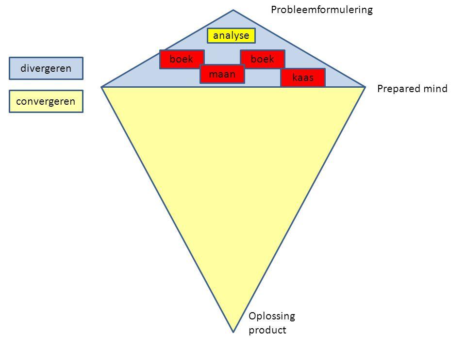 divergeren convergeren analyse boek maan kaas Prepared mind Probleemformulering Oplossing product