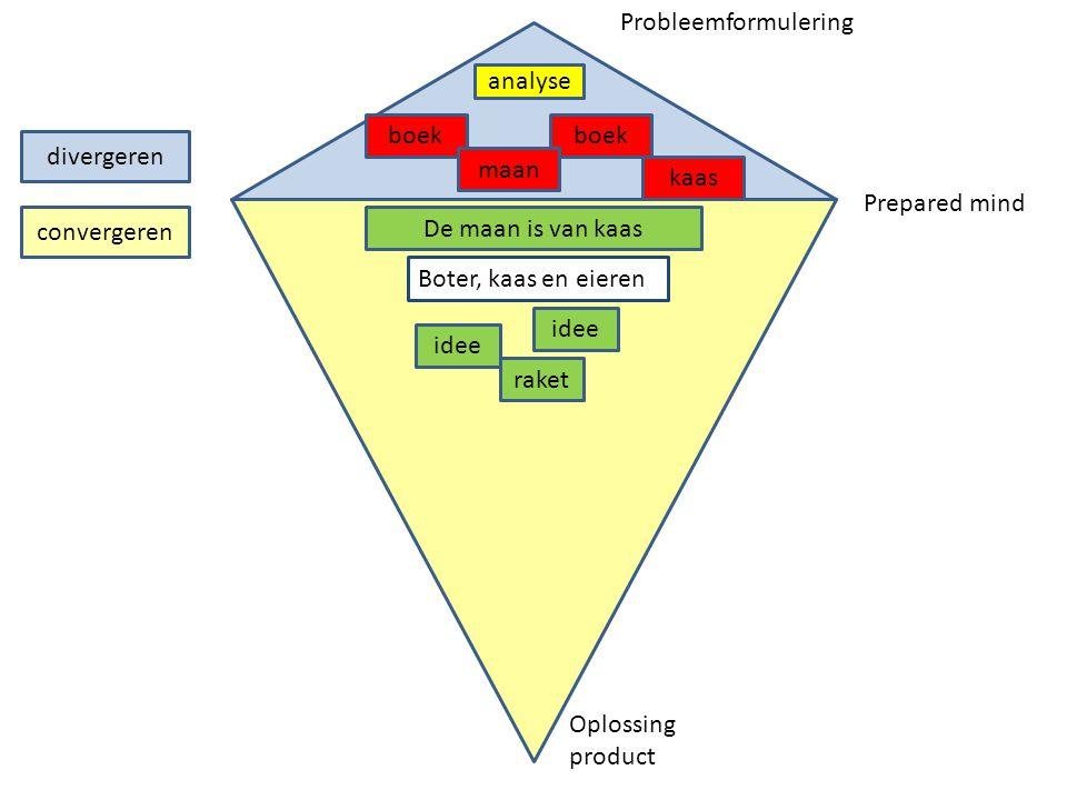 divergeren convergeren analyse boek maan kaas Prepared mind Probleemformulering Oplossing product De maan is van kaas Boter, kaas en eieren idee raket