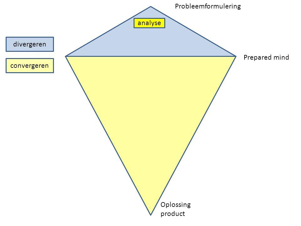 divergeren convergeren analyse Prepared mind Probleemformulering Oplossing product