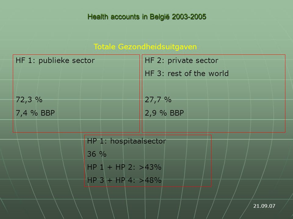 Health accounts in België 2003-2005 Totale Gezondheidsuitgaven 21.09.07 HF 1: publieke sector 72,3 % 7,4 % BBP HF 2: private sector HF 3: rest of the world 27,7 % 2,9 % BBP HP 1: hospitaalsector 36 % HP 1 + HP 2: >43% HP 3 + HP 4: >48%