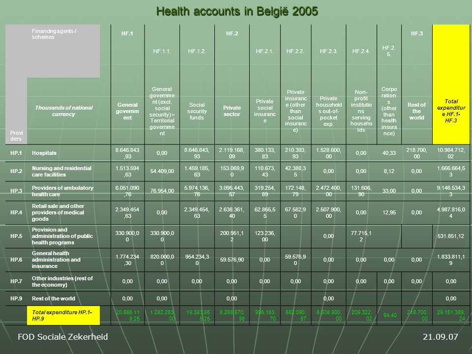 FOD Sociale Zekerheid21.09.07 Health accounts in België 2005 Financing agents / schemes HF.1 HF.2 HF.3 HF.1.1.HF.1.2.