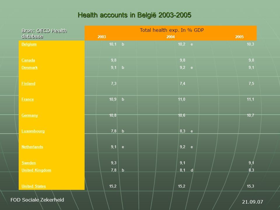 Health accounts in België 2003-2005 Bron: OECD Health database 2003 2004 2005 Belgium10,1b10,2e10,3 Canada9,8 Denmark9,1b9,2e9,1 Finland7,37,47,5 France10,9b11,011,1 Germany10,810,610,7 Luxembourg7,8b8,3e Netherlands9,1e9,2e Sweden9,39,1 United Kingdom7,8b8,1d8,3 United States15,2 15,3 21.09.07 FOD Sociale Zekerheid Total health exp.