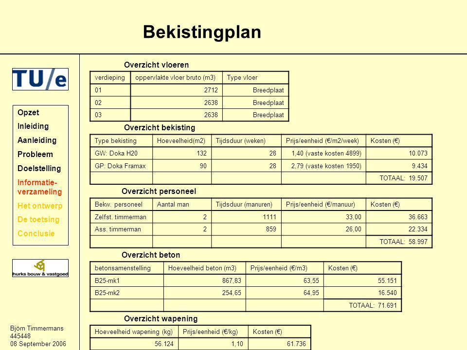 Björn Timmermans 445448 08 September 2006 Bekistingplan Opzet Inleiding Aanleiding Probleem Doelstelling Informatie- verzameling Het ontwerp De toetsing Conclusie verdiepingoppervlakte vloer bruto (m3)Type vloer 012712Breedplaat 022638Breedplaat 032638Breedplaat Overzicht vloeren Type bekistingHoeveelheid(m2)Tijdsduur (weken)Prijs/eenheid (€/m2/week)Kosten (€) GW: Doka H20132281,40 (vaste kosten 4899)10.073 GP: Doka Framax90282,79 (vaste kosten 1950)9.434 TOTAAL: 19.507 Overzicht bekisting Bekw.