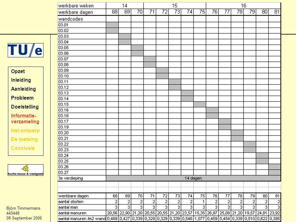 Björn Timmermans 445448 08 September 2006 Bekistingplan Opzet Inleiding Aanleiding Probleem Doelstelling Informatie- verzameling Het ontwerp De toetsing Conclusie Planning en planning personeel