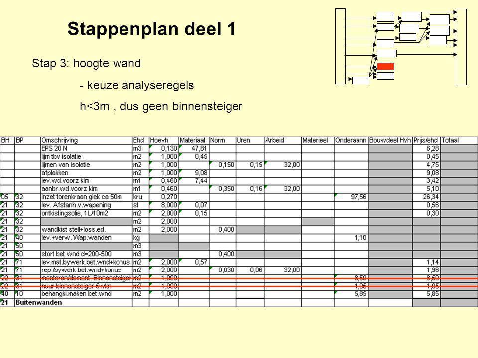 Stappenplan deel 1 Stap 3: hoogte wand - keuze analyseregels h<3m, dus geen binnensteiger