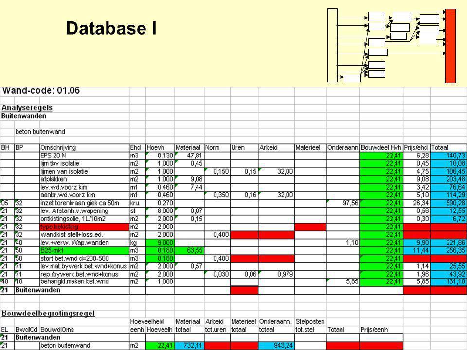 Database I