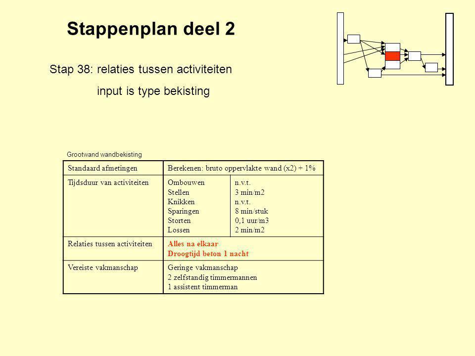 Stappenplan deel 2 Stap 38: relaties tussen activiteiten input is type bekisting Standaard afmetingenBerekenen: bruto oppervlakte wand (x2) + 1% Tijdsduur van activiteitenOmbouwen Stellen Knikken Sparingen Storten Lossen n.v.t.