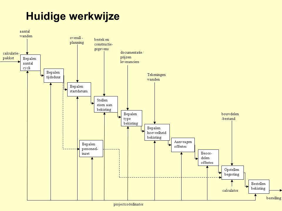 Type bekistingHoeveelheid (m2)Tijdsduur (weken)Prijs/eenheid (€/m2/week)Kosten (€) GW: Doka H20132281,40 (vaste kosten 4899)10.073 GP: Doka Framax90282,79 (vaste kosten 1950)9.434 GWS: Doka Framax23282,79 (vaste kosten 500)2.528 22.035 betonsamenstellingHoeveelheid beton (m3)Prijs/eenheid (€/m3)Kosten (€) B25-mk1867,8363,5555.151 B25-mk2254,6564,9516.540 TOTAAL: 71.691 Hoeveelheid wapening (kg)Prijs/eenheid (€/kg)Kosten (€) 56.1241,1061.736 Bekw.