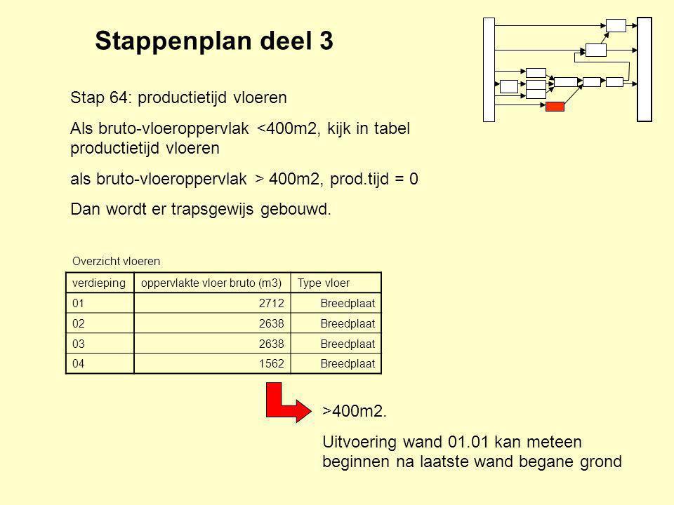 Stap 64: productietijd vloeren Als bruto-vloeroppervlak <400m2, kijk in tabel productietijd vloeren als bruto-vloeroppervlak > 400m2, prod.tijd = 0 Dan wordt er trapsgewijs gebouwd.