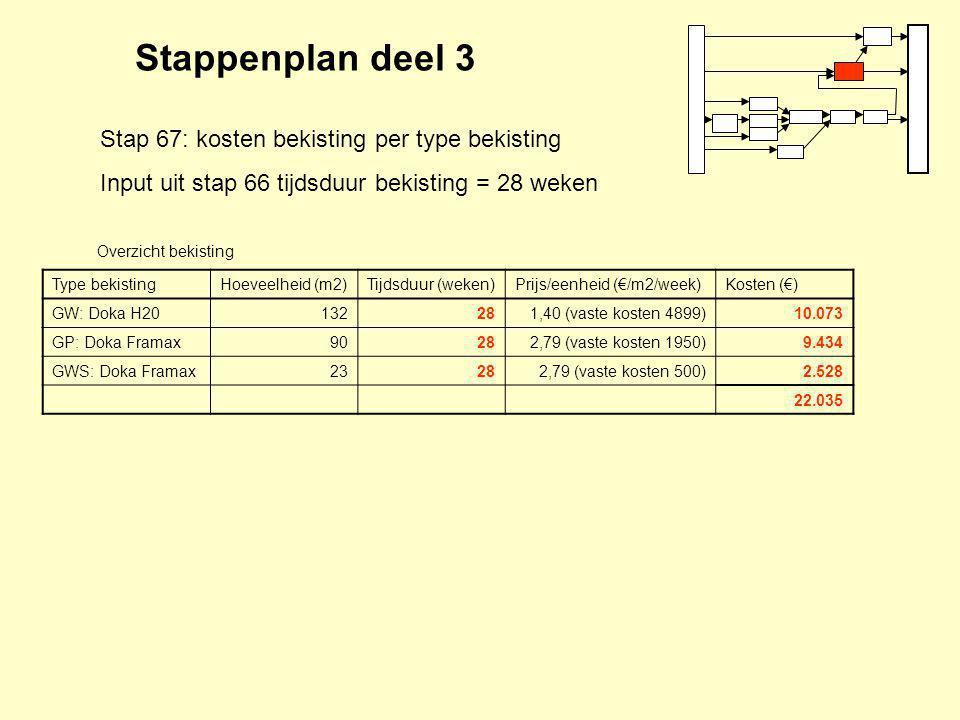 Stappenplan deel 3 Stap 67: kosten bekisting per type bekisting Input uit stap 66 tijdsduur bekisting = 28 weken Type bekistingHoeveelheid (m2)Tijdsduur (weken)Prijs/eenheid (€/m2/week)Kosten (€) GW: Doka H20132281,40 (vaste kosten 4899)10.073 GP: Doka Framax90282,79 (vaste kosten 1950)9.434 GWS: Doka Framax23282,79 (vaste kosten 500)2.528 22.035 Overzicht bekisting