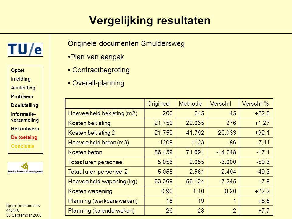 Björn Timmermans 445448 08 September 2006 Vergelijking resultaten Opzet Inleiding Aanleiding Probleem Doelstelling Informatie- verzameling Het ontwerp De toetsing Conclusie OrigineelMethodeVerschilVerschil % Hoeveelheid bekisting (m2)20024545+22,5 Kosten bekisting21.75922.035276+1,27 Kosten bekisting 221.75941.79220.033+92,1 Hoeveelheid beton (m3)12091123-86-7,11 Kosten beton86.43971.691-14.748-17,1 Totaal uren personeel5.0552.055-3.000-59,3 Totaal uren personeel 25.0552.561-2.494-49,3 Hoeveelheid wapening (kg)63.36956.124-7.245-7,8 Kosten wapening0,901,100,20+22,2 Planning (werkbare weken)18191+5,6 Planning (kalenderweken)26282+7,7 Originele documenten Smuldersweg Plan van aanpak Contractbegroting Overall-planning