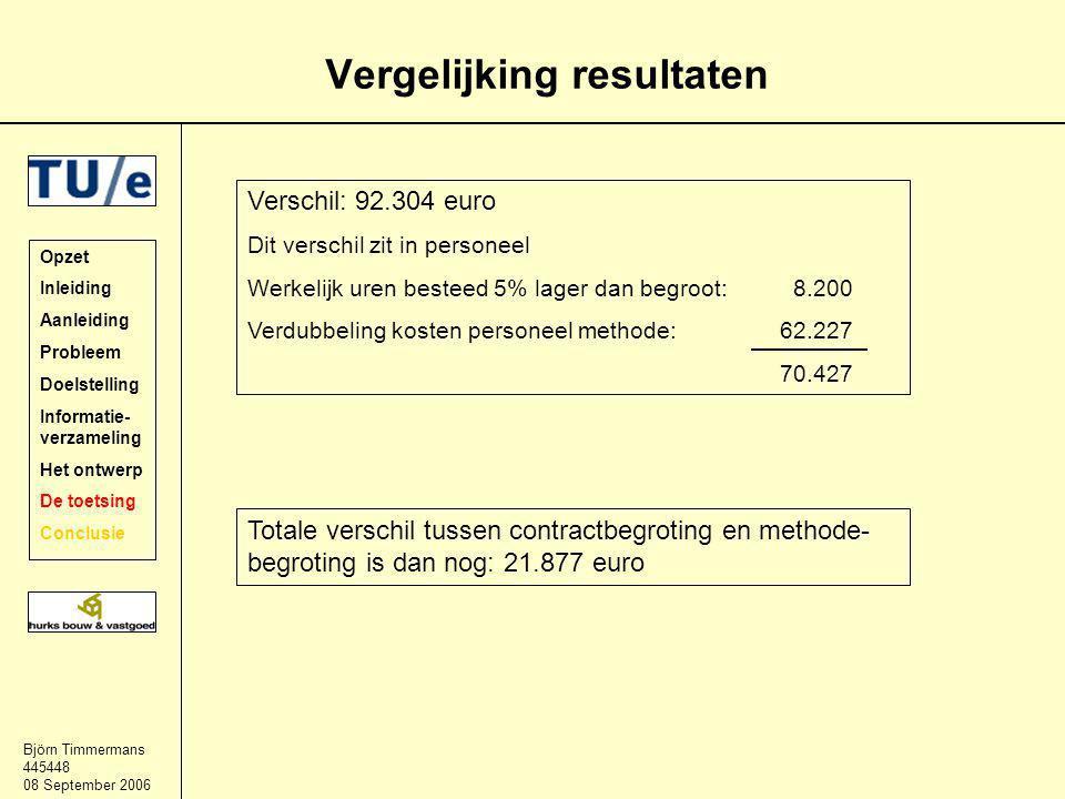 Björn Timmermans 445448 08 September 2006 Vergelijking resultaten Opzet Inleiding Aanleiding Probleem Doelstelling Informatie- verzameling Het ontwerp De toetsing Conclusie Verschil: 92.304 euro Dit verschil zit in personeel Werkelijk uren besteed 5% lager dan begroot: 8.200 Verdubbeling kosten personeel methode:62.227 70.427 Totale verschil tussen contractbegroting en methode- begroting is dan nog: 21.877 euro