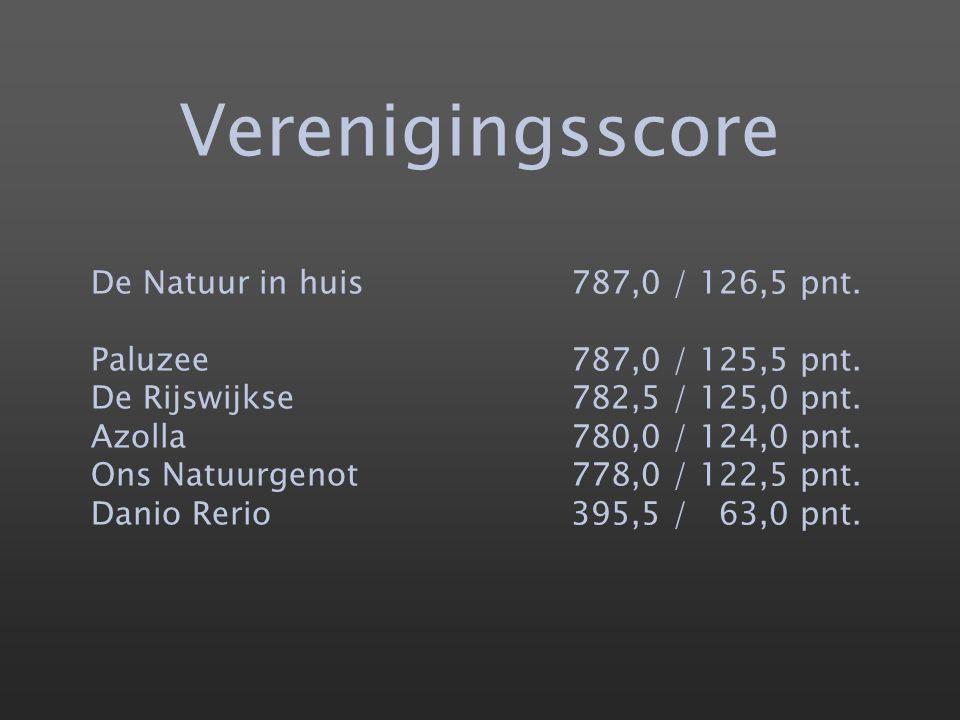 Verenigingsscore De Natuur in huis787,0 / 126,5 pnt. Paluzee787,0 / 125,5 pnt. De Rijswijkse782,5 / 125,0 pnt. Azolla780,0 / 124,0 pnt. Ons Natuurgeno