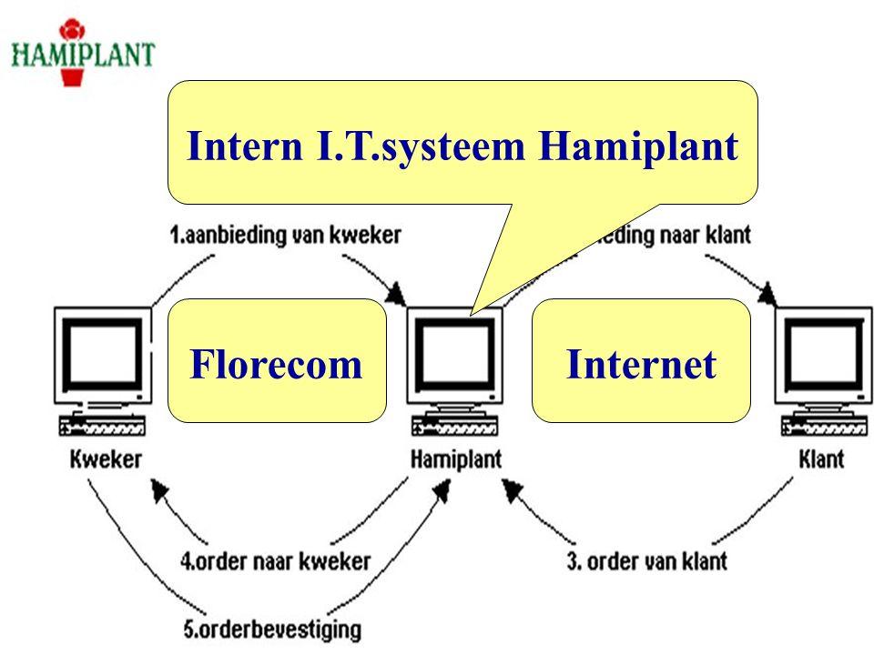 Informatie door de Hami-keten Actuele voorraad +LAB Order historie E-mail bevestiging Facturering Order Handling LAB EDI (Electronic Data Interchange)
