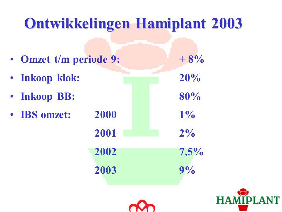 Florecom Ontwikkelingen 2003 Aantal orders via Florecom 2003: - 1 jan t/m 1 oct 15% van de totale BB omzet 40% van de daghandel via BB 40% van totaal aantal transacties - Tijdsbesparing: tussen 50 en 100 telefoontjes per dag