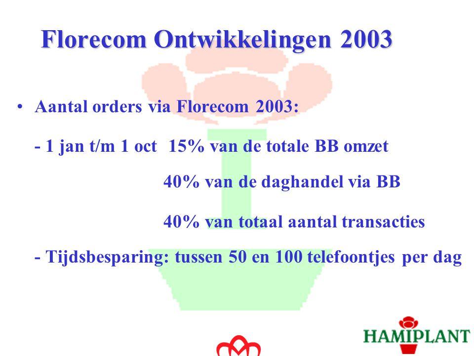 Introductie Hamiplant Ontwikkelingen Hamiplant in 2003 Integratie Florecom Vragen.…… Inhoud