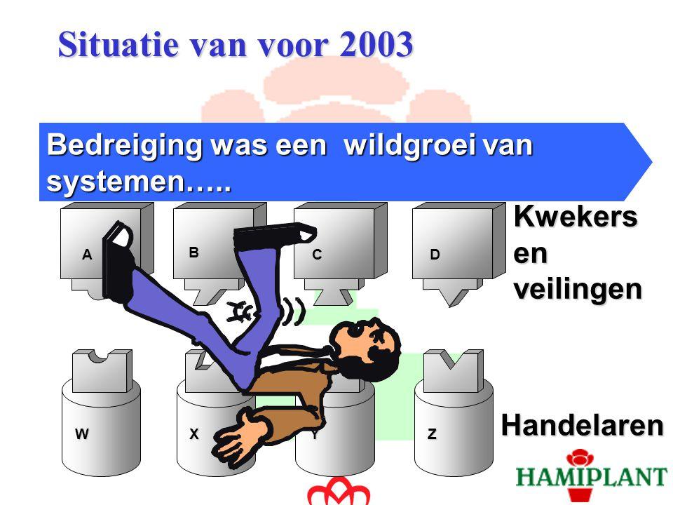 Situatie 2003 Integratie kwekers en handel Florecom wordt ondersteund door alle partijen….