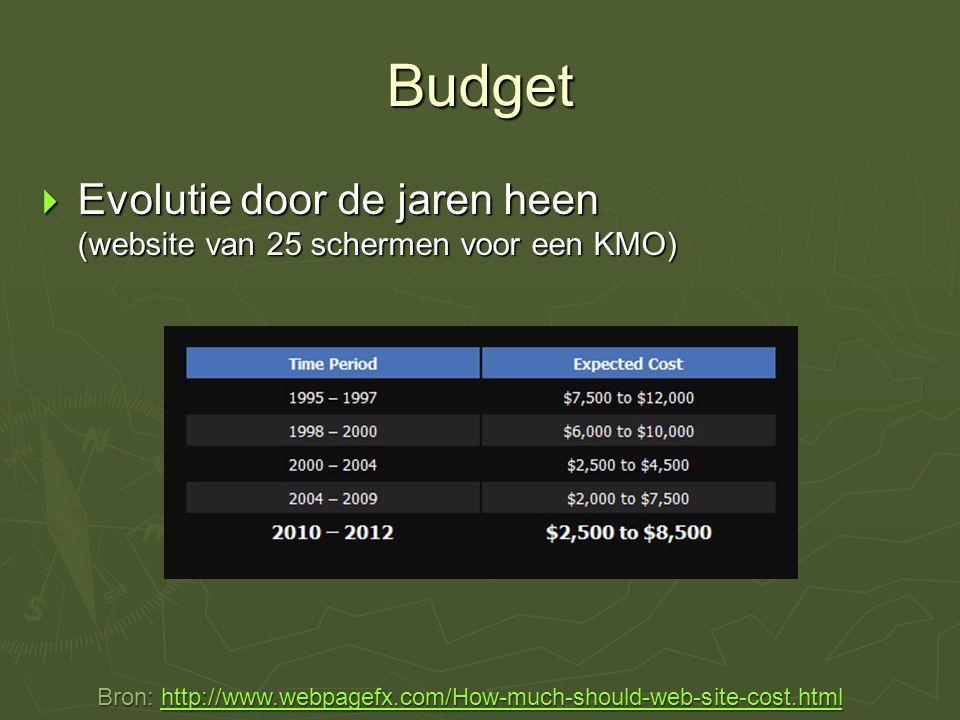 Budget  Evolutie door de jaren heen (website van 25 schermen voor een KMO) Bron: http://www.webpagefx.com/How-much-should-web-site-cost.html http://www.webpagefx.com/How-much-should-web-site-cost.html