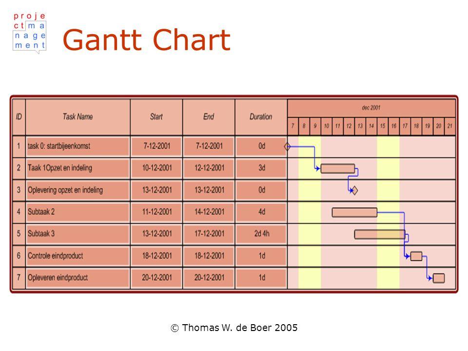 © Thomas W. de Boer 2005 Gantt Chart